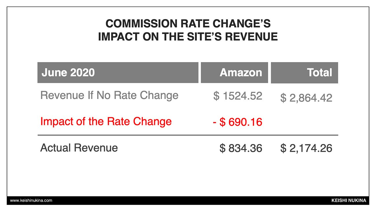 Amazon Affiliate Commission Change