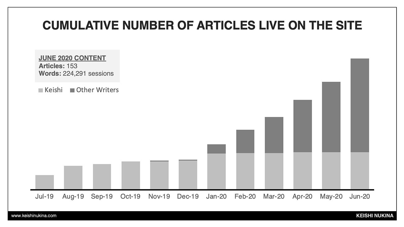 Authority Site Case Study: Number of Articles