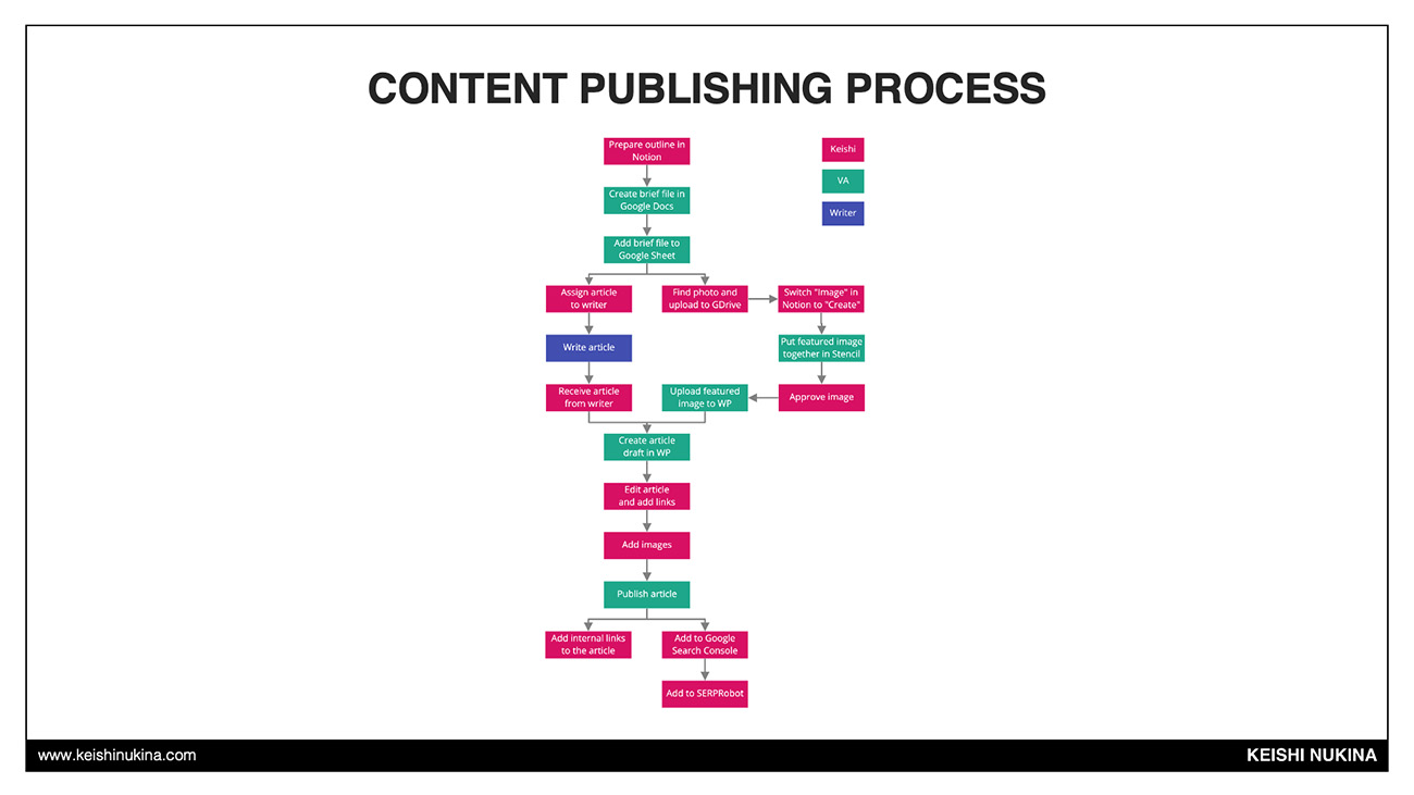 Content Publishing Process