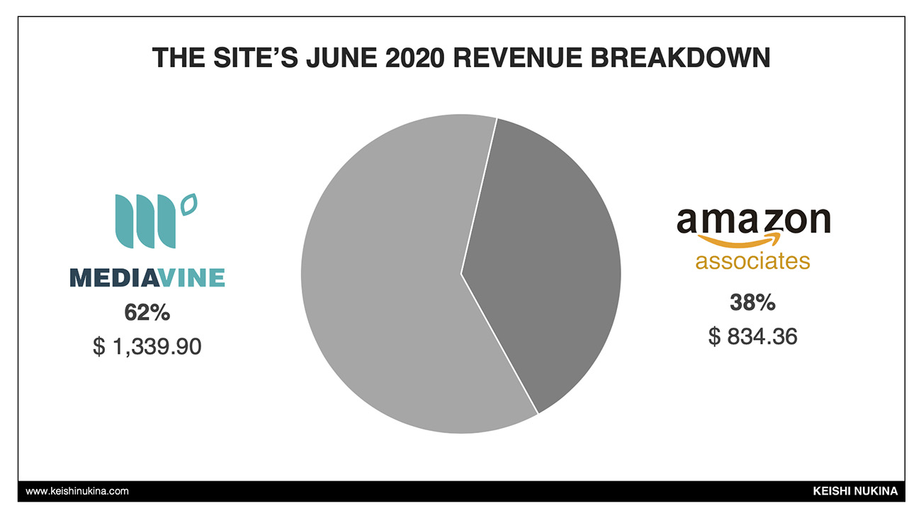 Authority Site Revenue Breakdown