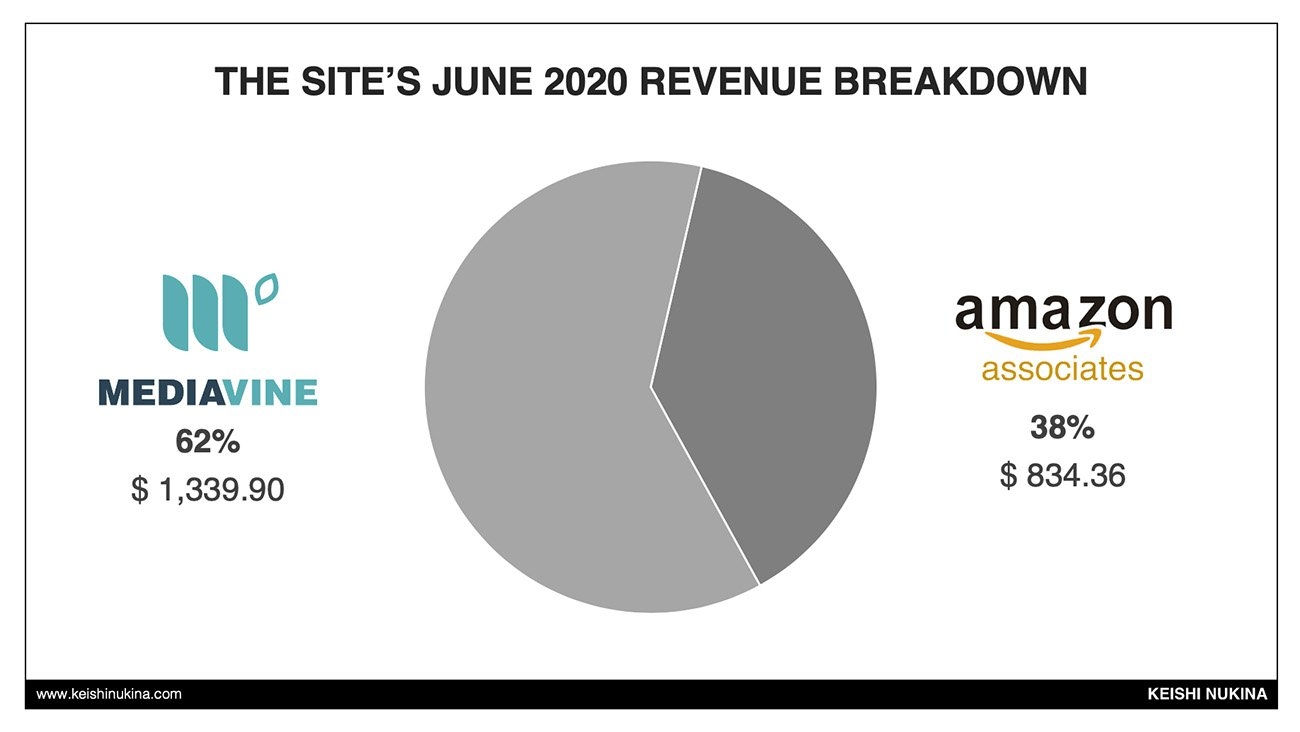 Authority Site Revenue Breakdown