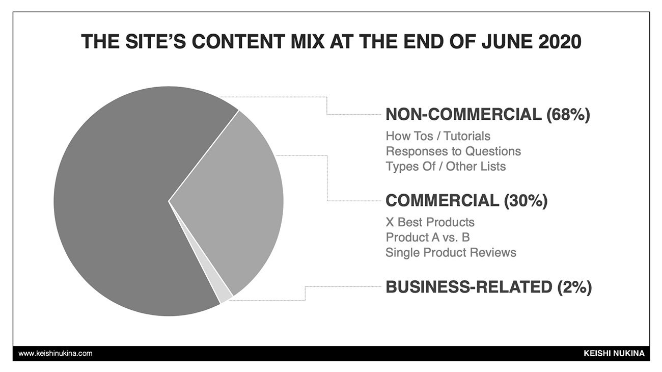 Blog Content Mix